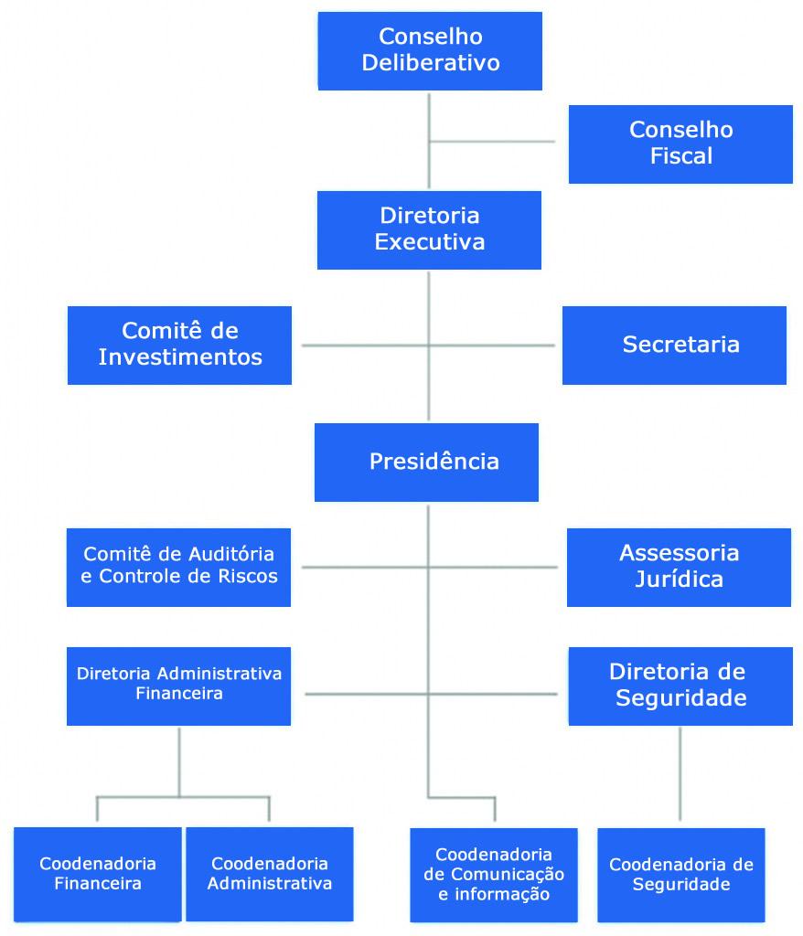 estruturaorganizacional