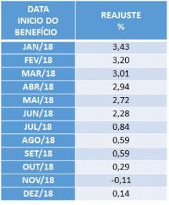 tabela reajuste beneficio